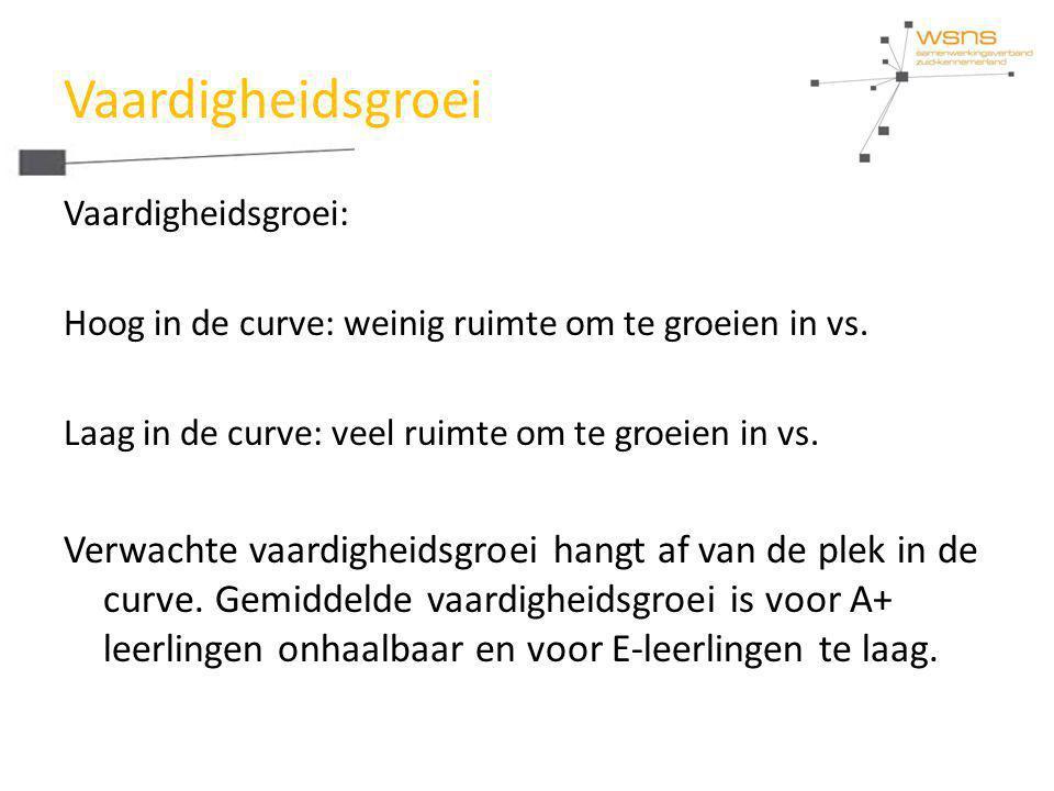 Vaardigheidsgroei Vaardigheidsgroei: Hoog in de curve: weinig ruimte om te groeien in vs. Laag in de curve: veel ruimte om te groeien in vs.