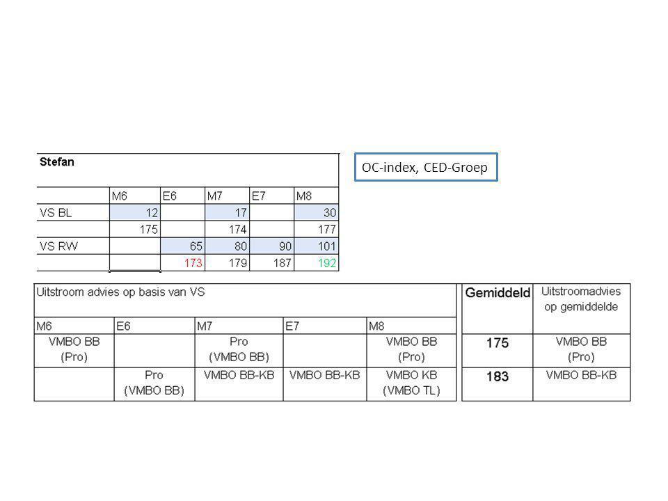 OC-index, CED-Groep 03/02/2010 22