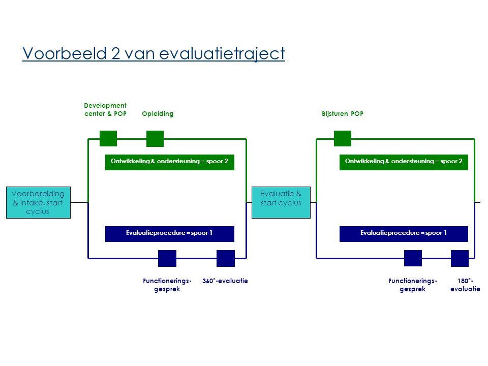 Voorbeeld 2 van evaluatietraject