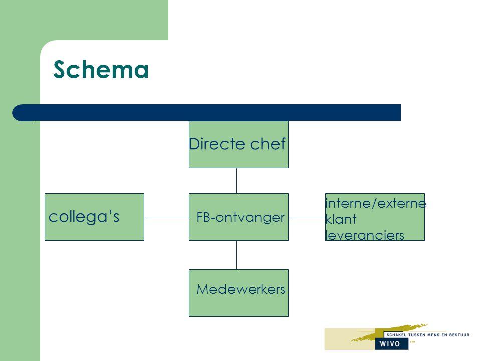 Schema Directe chef collega's interne/externe klant FB-ontvanger