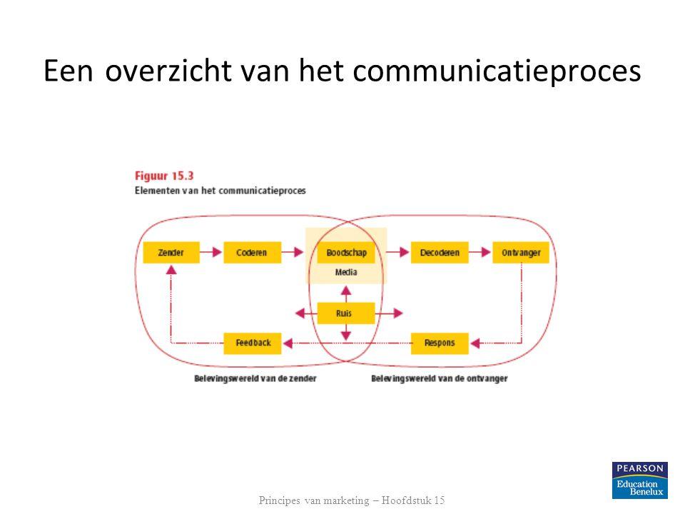Een overzicht van het communicatieproces