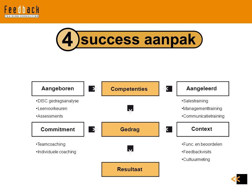 Aangeboren Competenties Aangeleerd Commitment Gedrag Context Resultaat
