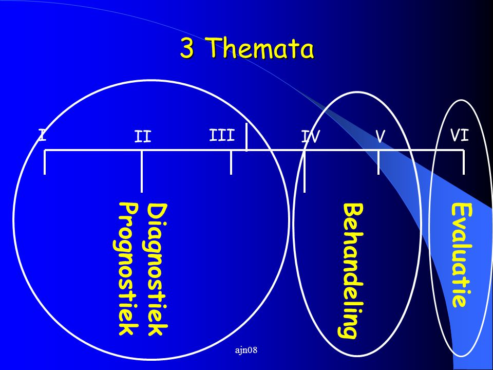 3 Themata Evaluatie Diagnostiek Prognostiek Behandeling I II III IV V