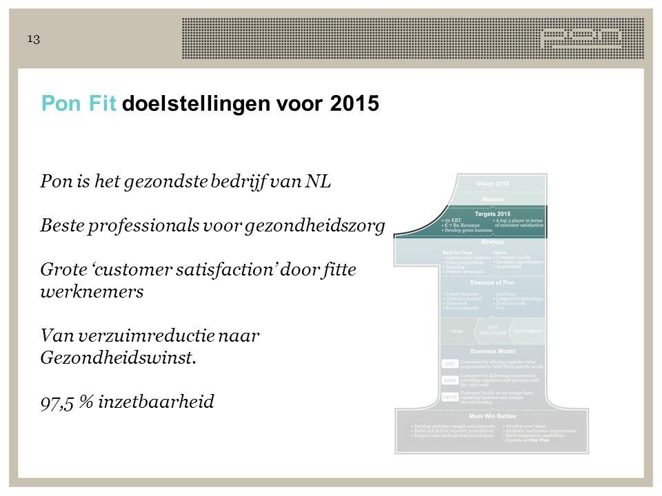 Pon Fit doelstellingen voor 2015