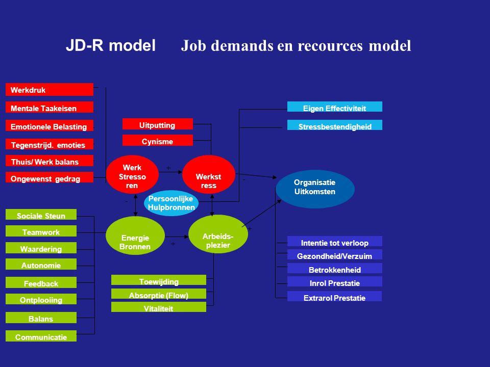 JD-R model Job demands en recources model