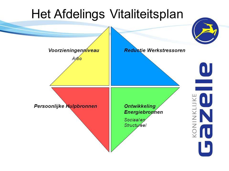 Het Afdelings Vitaliteitsplan