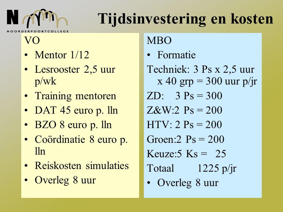 Tijdsinvestering en kosten