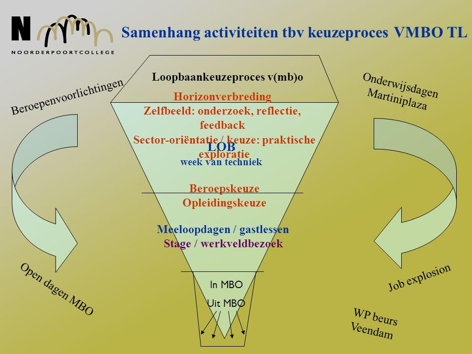 Samenhang activiteiten tbv keuzeproces VMBO TL