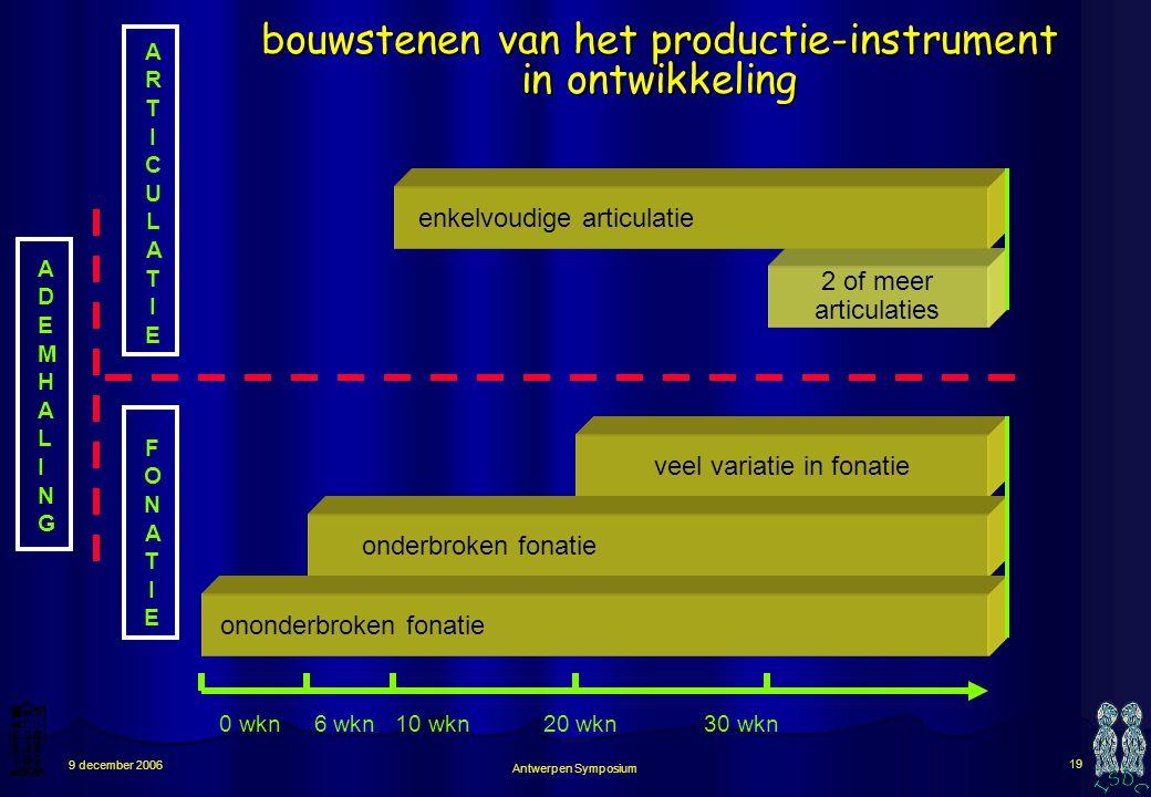 bouwstenen van het productie-instrument in ontwikkeling