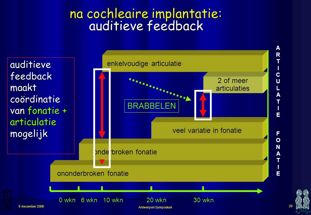 na cochleaire implantatie: auditieve feedback