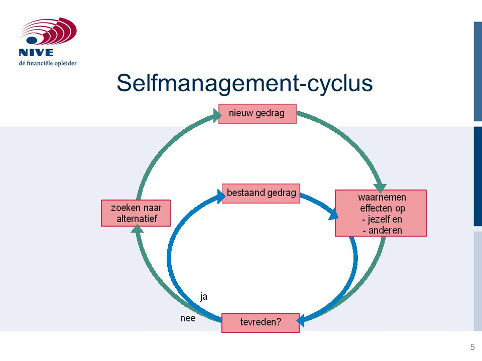 Selfmanagement-cyclus