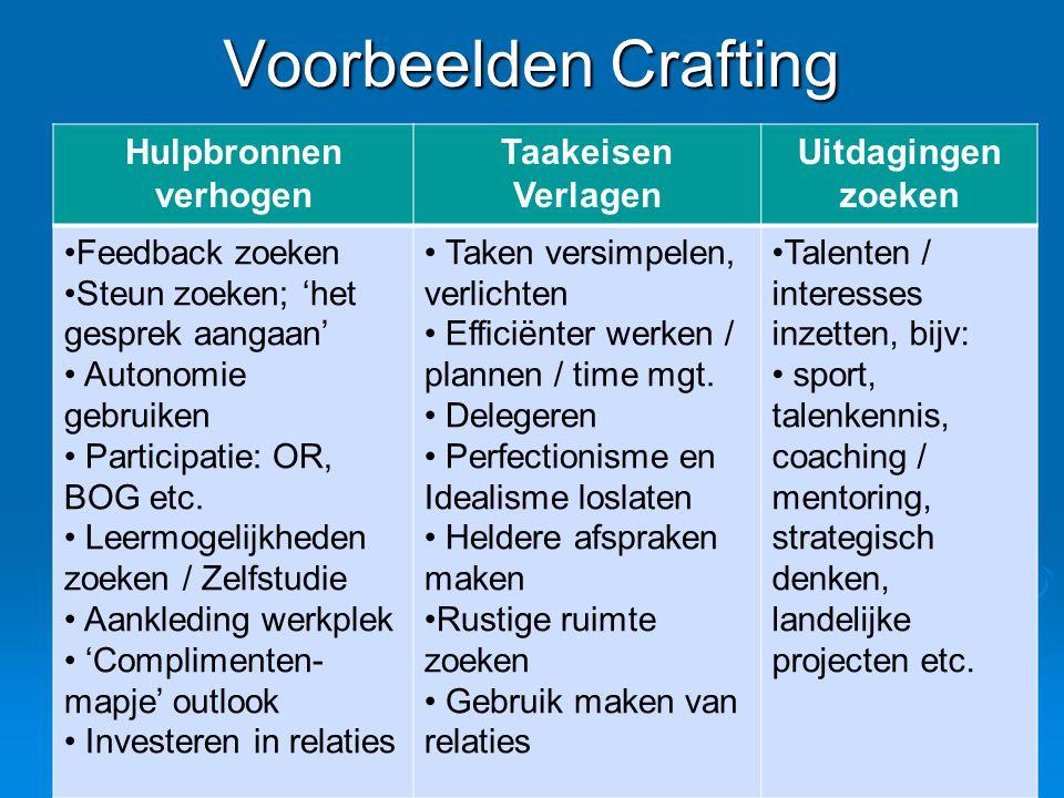 Voorbeelden Crafting Hulpbronnen verhogen Taakeisen Verlagen