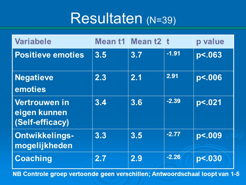 Resultaten (N=39) Variabele Mean t1 Mean t2 t p value