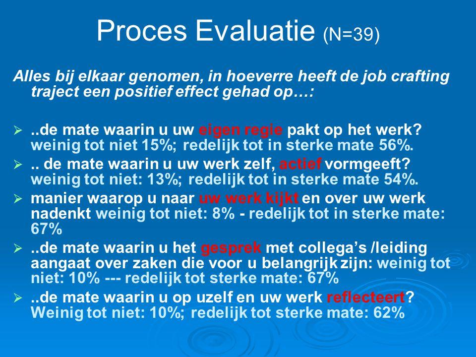 Proces Evaluatie (N=39) Alles bij elkaar genomen, in hoeverre heeft de job crafting traject een positief effect gehad op…: