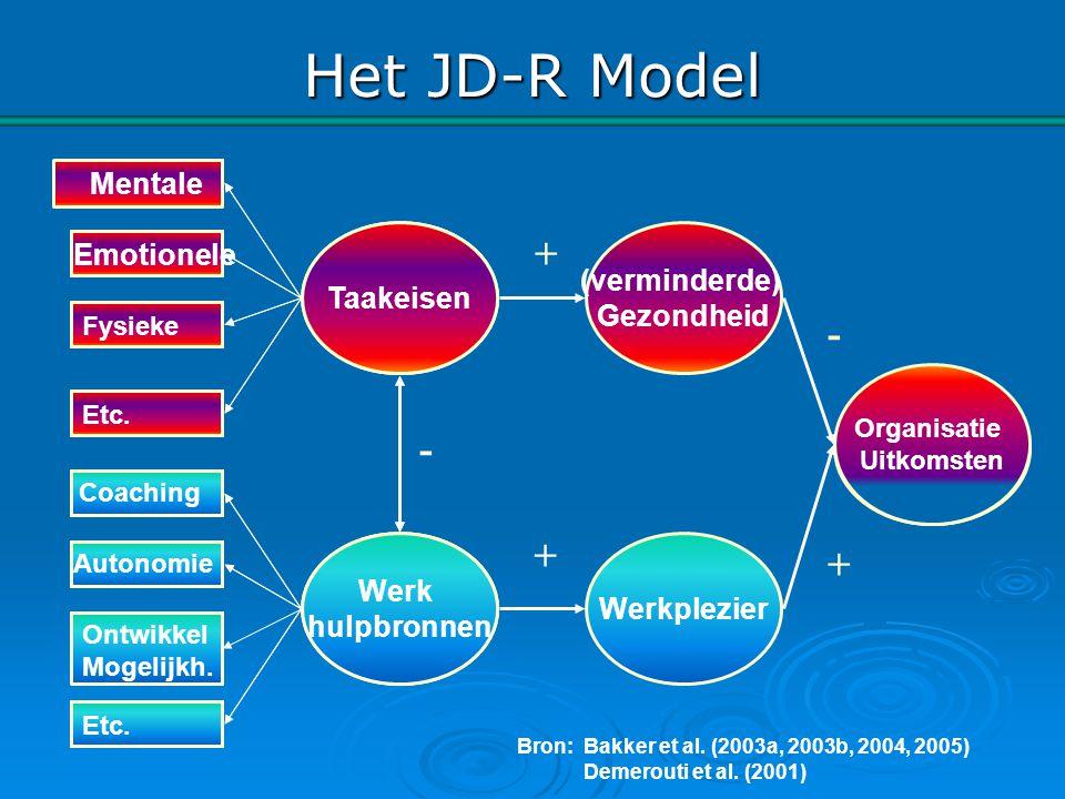 Het JD-R Model + - - + + Mentale Werk Stressoren Taakeisen