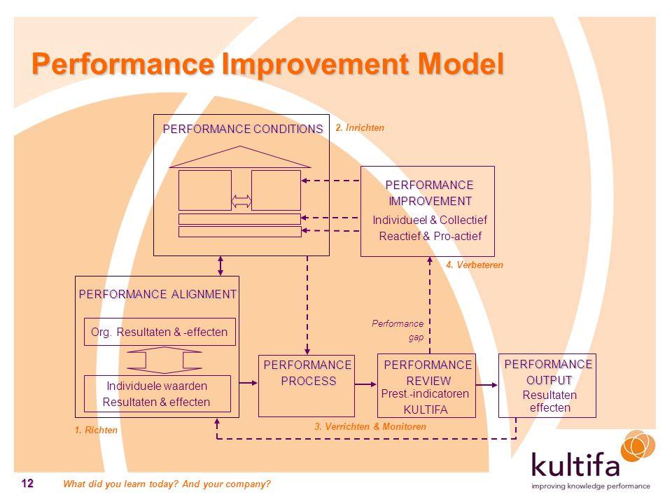 Performance Improvement Model