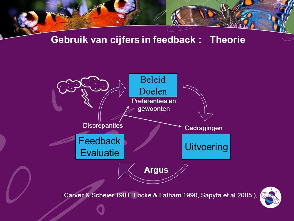 Gebruik van cijfers in feedback : Theorie