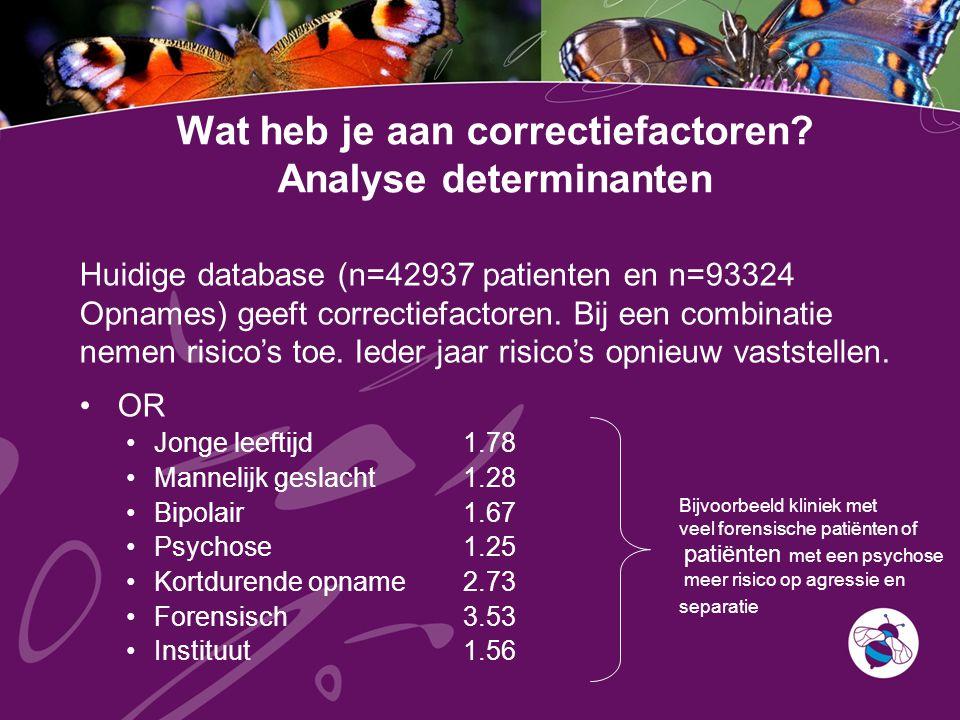 Wat heb je aan correctiefactoren Analyse determinanten