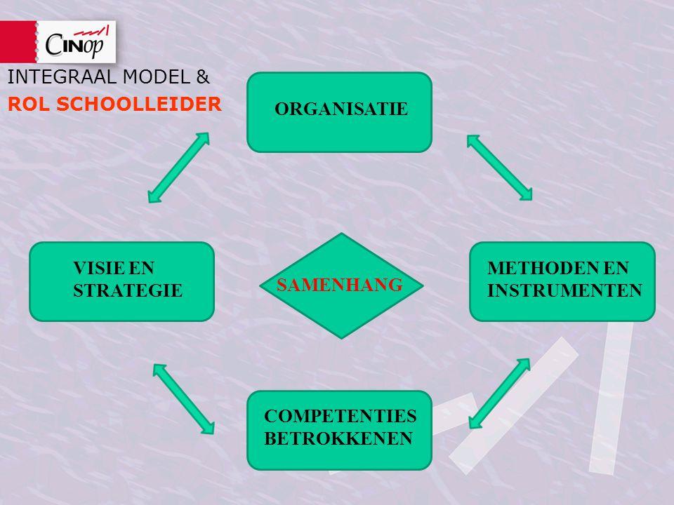INTEGRAAL MODEL & ROL SCHOOLLEIDER. ORGANISATIE. SAMENHANG. VISIE EN STRATEGIE. METHODEN EN INSTRUMENTEN.