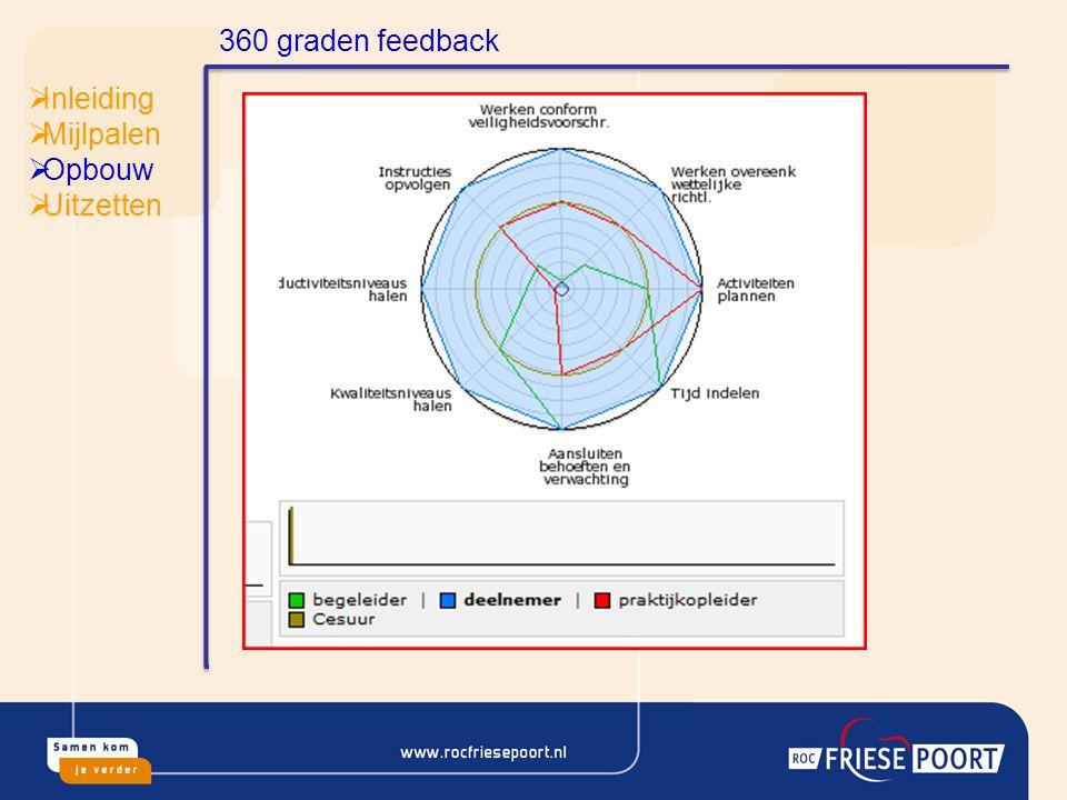 360 graden feedback Inleiding Mijlpalen Opbouw Uitzetten