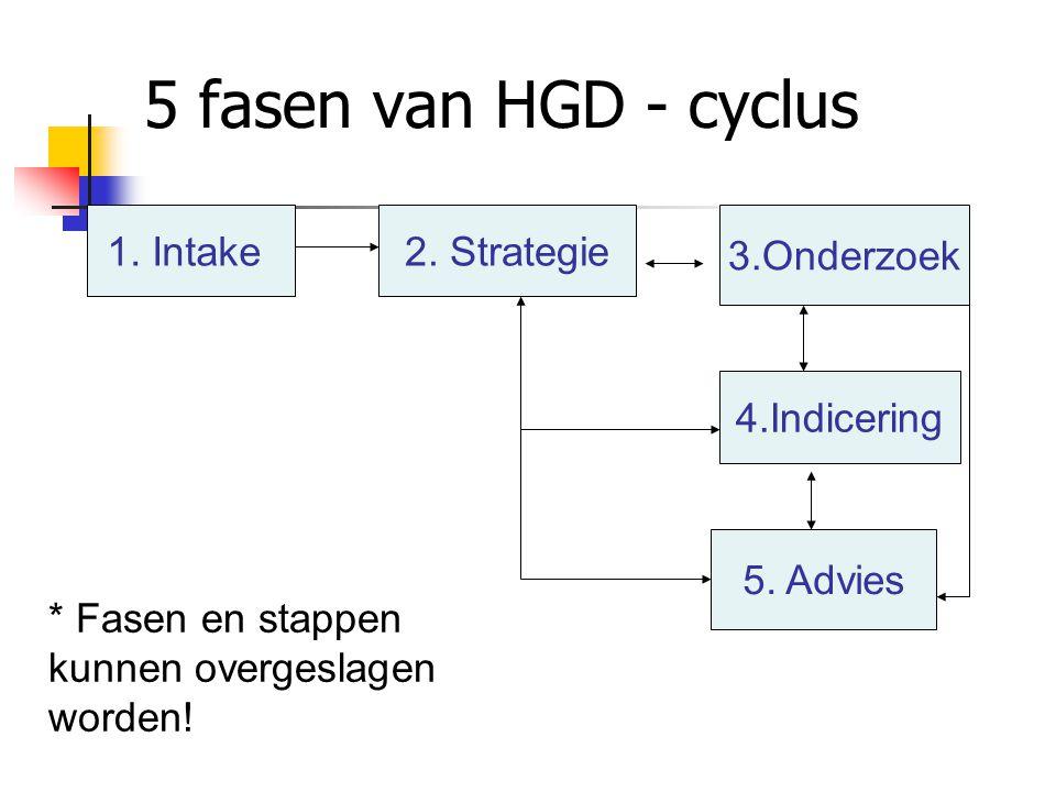 5 fasen van HGD - cyclus 1. Intake 2. Strategie 3.Onderzoek