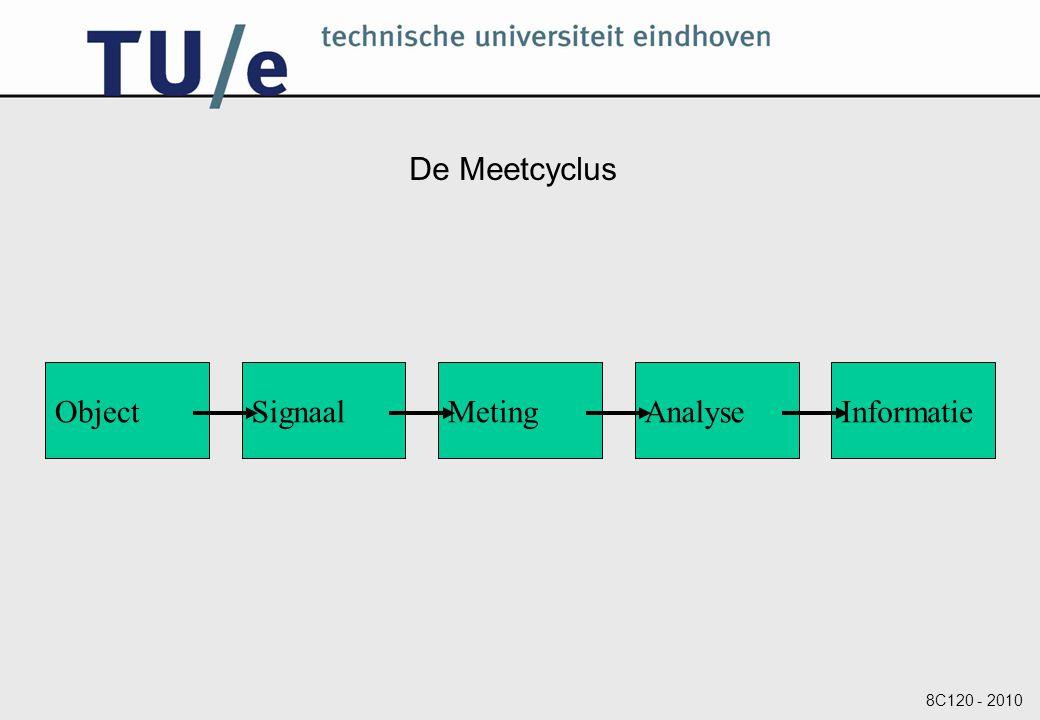 De Meetcyclus Object Signaal Meting Analyse Informatie