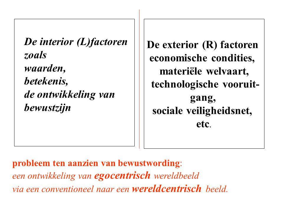 De exterior (R) factoren economische condities, materiële welvaart,