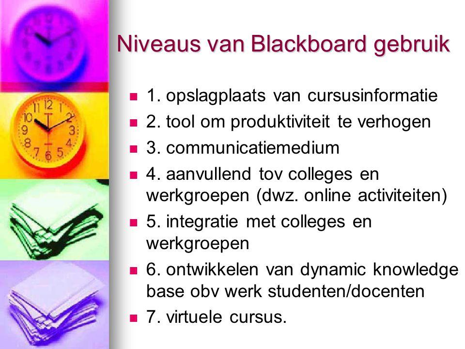 Niveaus van Blackboard gebruik