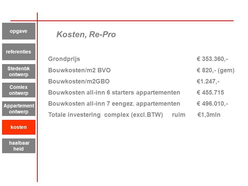 Kosten, Re-Pro Grondprijs € 353.360,- Bouwkosten/m2 BVO € 820,- (gem)