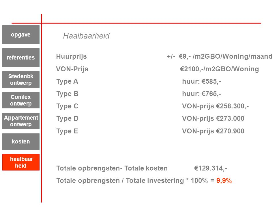Haalbaarheid Huurprijs +/- €9,- /m2GBO/Woning/maand