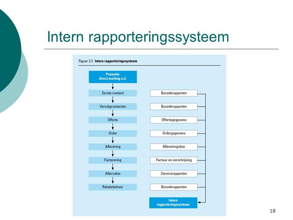 Intern rapporteringssysteem