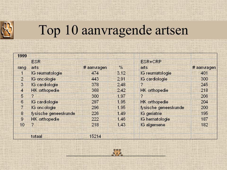 Top 10 aanvragende artsen