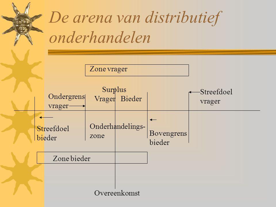 De arena van distributief onderhandelen