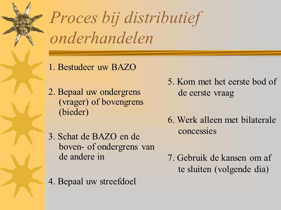 Proces bij distributief onderhandelen