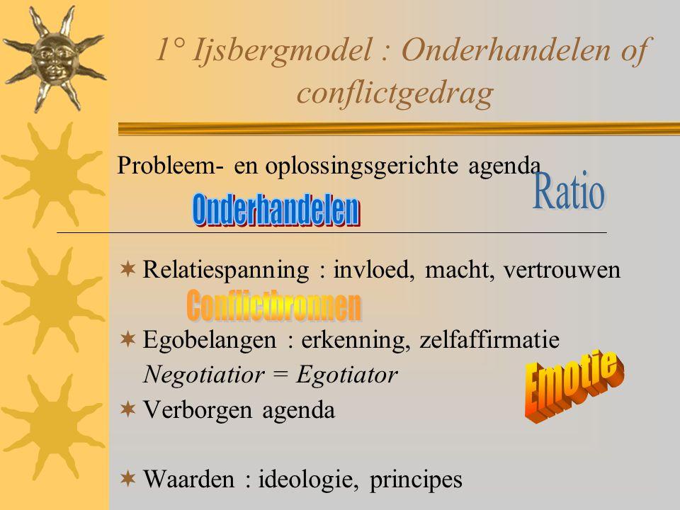 1° Ijsbergmodel : Onderhandelen of conflictgedrag