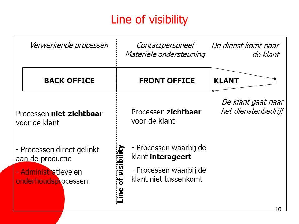 Line of visibility Verwerkende processen
