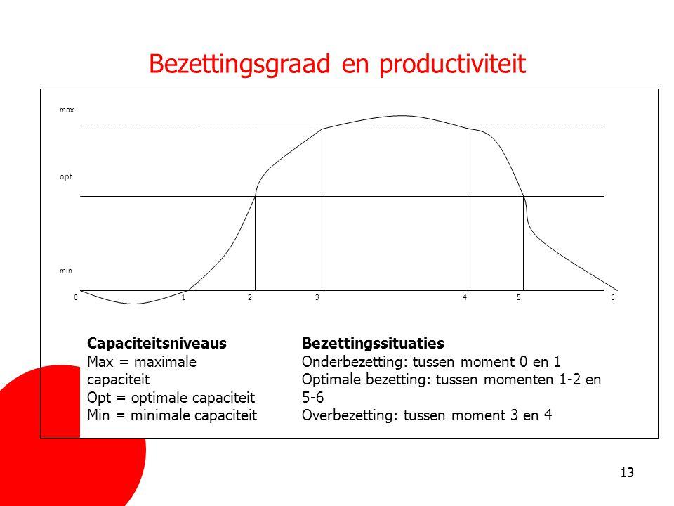 Bezettingsgraad en productiviteit