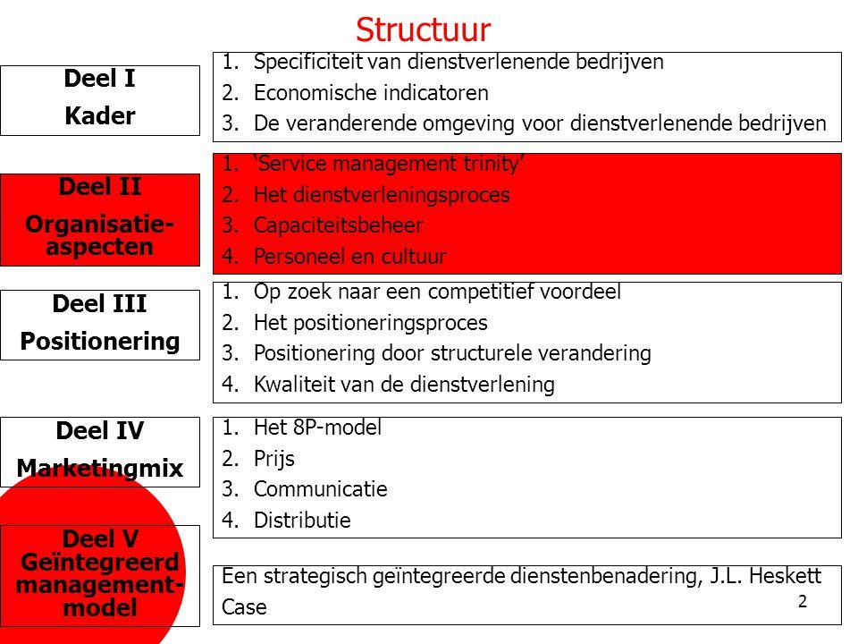 Organisatie- aspecten Deel V Geïntegreerd management-model