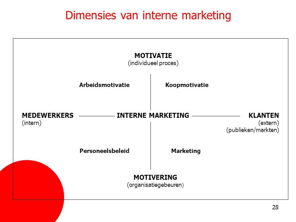 Dimensies van interne marketing