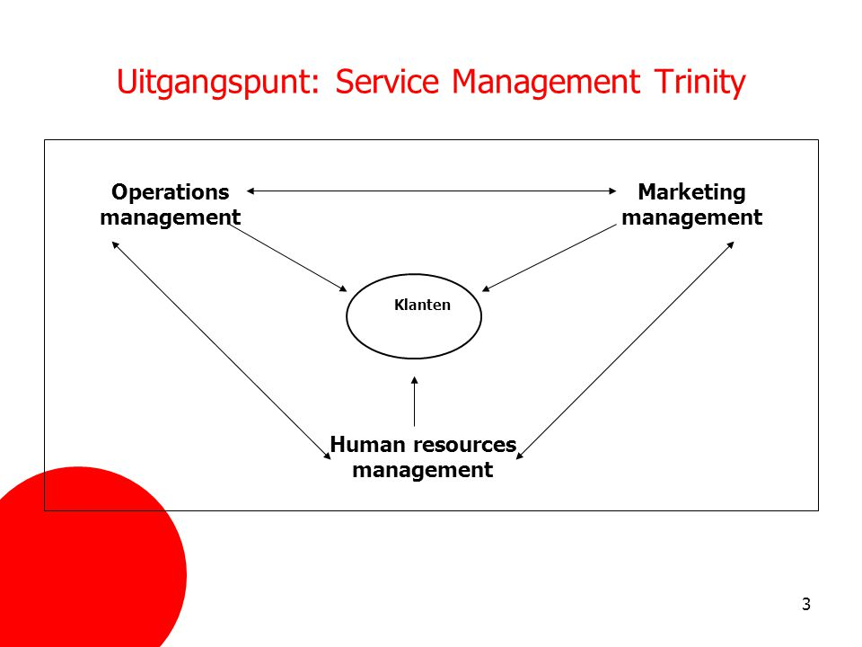 Uitgangspunt: Service Management Trinity