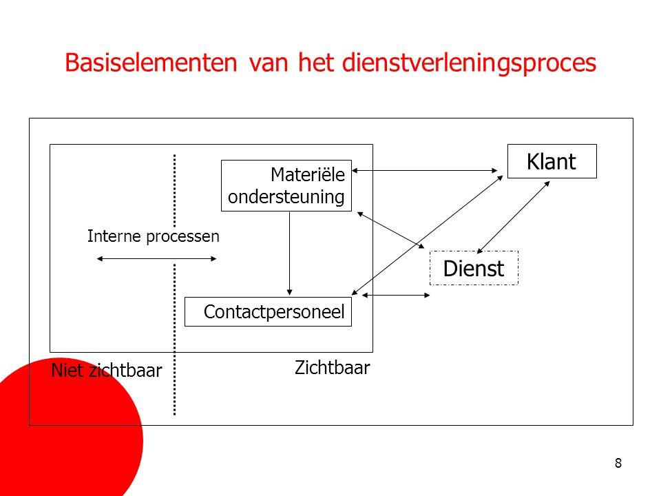 Basiselementen van het dienstverleningsproces