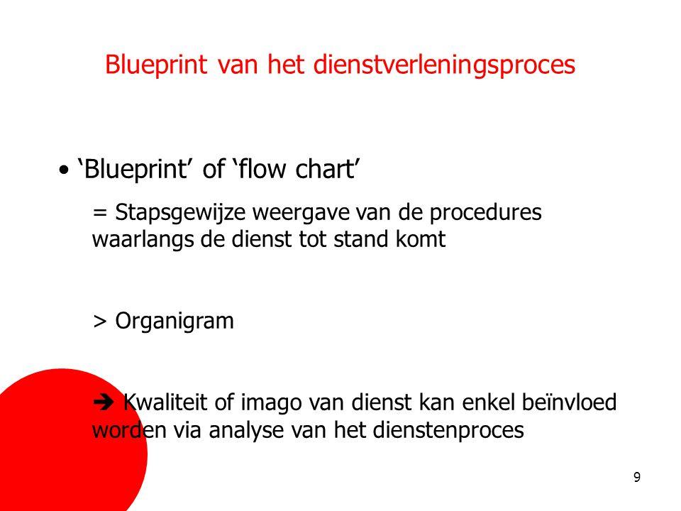 Blueprint van het dienstverleningsproces