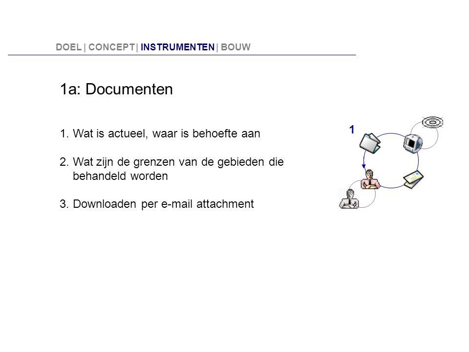1a: Documenten 1. Wat is actueel, waar is behoefte aan
