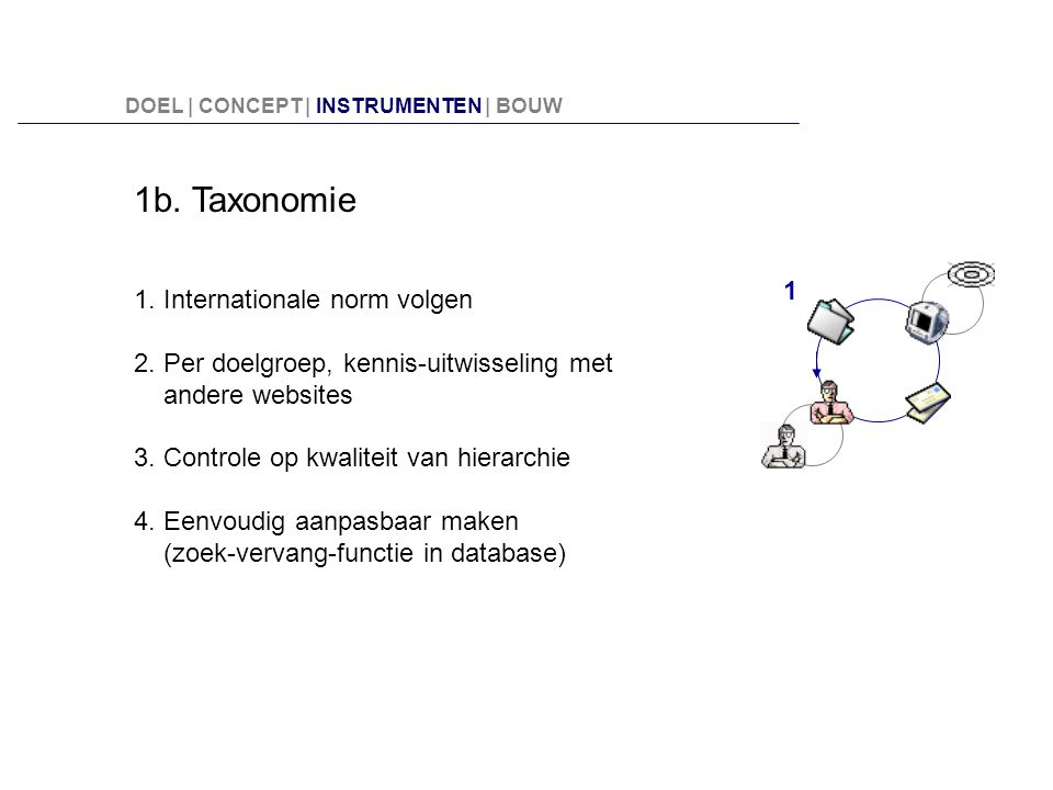 1b. Taxonomie 1. Internationale norm volgen