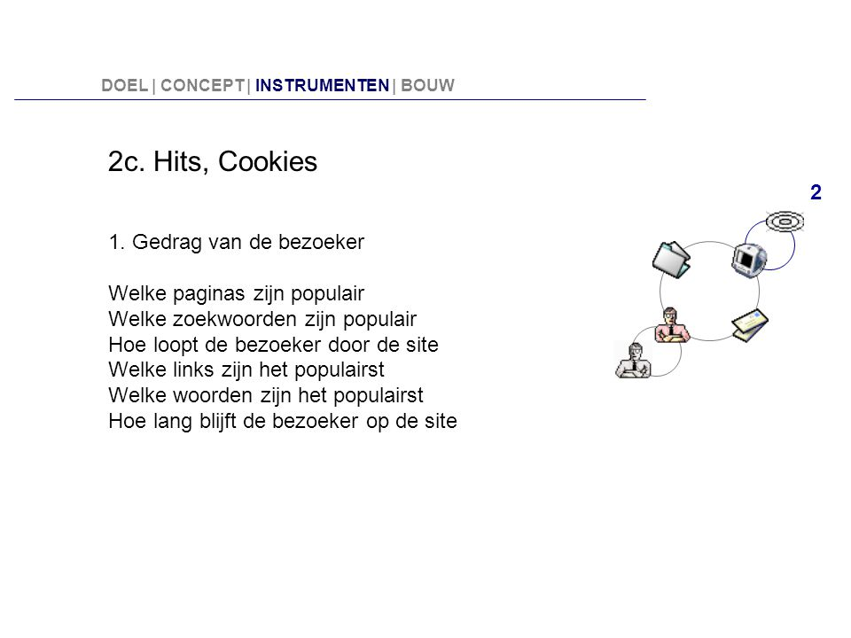 2c. Hits, Cookies 2 1. Gedrag van de bezoeker