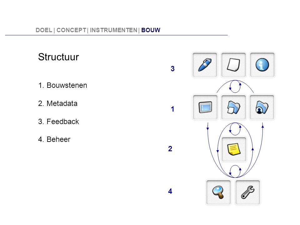 Structuur 3 1. Bouwstenen 2. Metadata 3. Feedback 4. Beheer 1 2 4