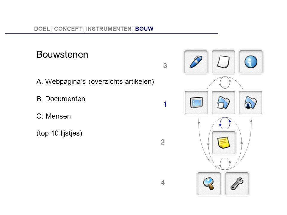 Bouwstenen 3 A. Webpagina's (overzichts artikelen) B. Documenten