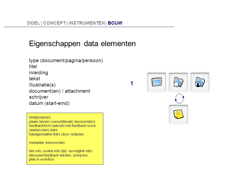 Eigenschappen data elementen