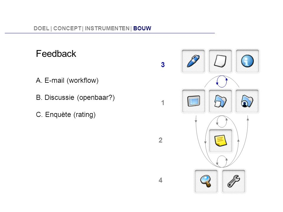 Feedback 3 A. E-mail (workflow) B. Discussie (openbaar )