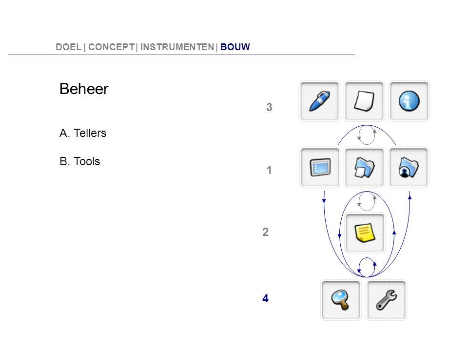 Beheer 3 A. Tellers B. Tools 1 2 4
